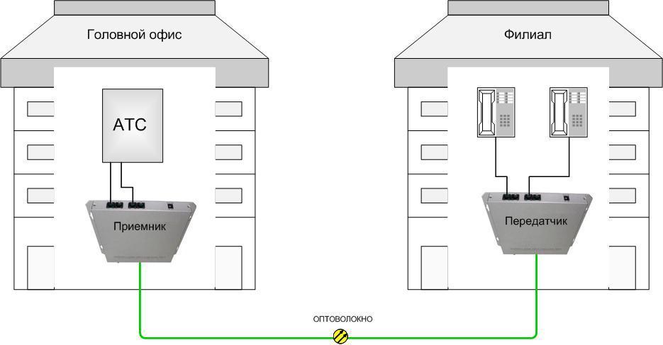 Схема передачи телефонных аппаратов по оптике